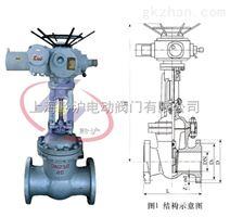 MZ941H-25矿用防爆电动闸阀