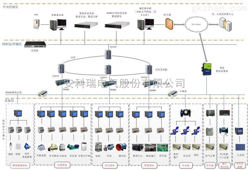 医院建筑能耗分析系统  安科瑞自主研发