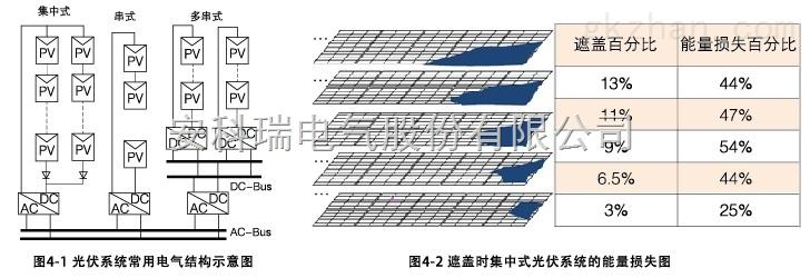 建筑光伏发电系统 安科瑞自主研发