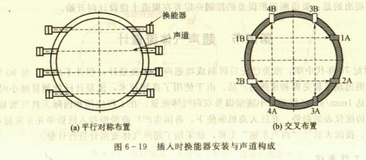 超声气体流量计工作原理图片