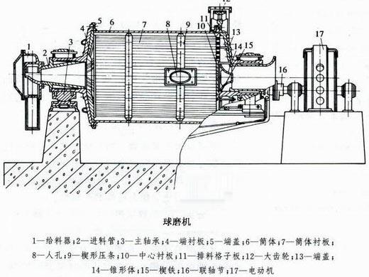 主轴承,筒体部,传动部(大小齿轮装置),出料部(圆筒筛),基础部,主电机